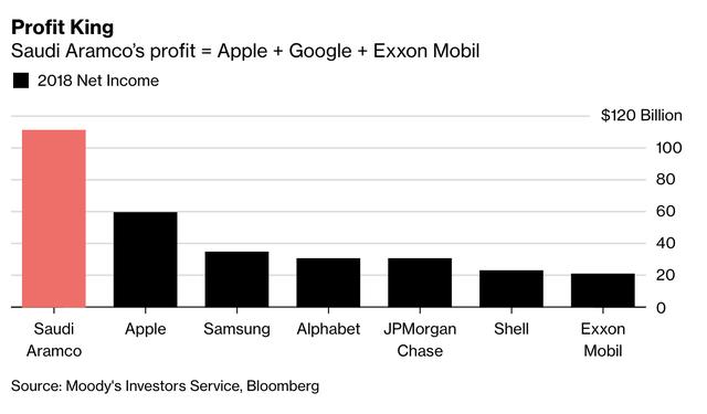 Công ty giàu có bậc nhất hành tinh: Thu nhập năm 2018 bằng cả Apple, Google và Exxon Mobil gộp lại - Ảnh 1.