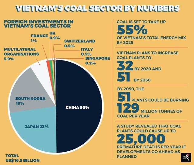Fitch Solutions: Nếu như tất cả 51 nhà máy điện than hoạt động, Việt Nam sẽ tiêu thụ 129 triệu tấn than mỗi năm - Ảnh 1.