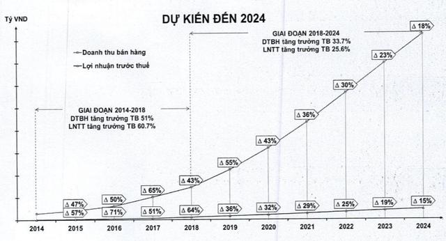 Viettel Post đặt kế hoạch tăng trưởng lợi nhuận 36% trong năm 2019 - Ảnh 2.