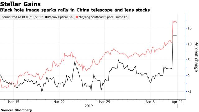 Đây là cách giới đầu tư chứng khoán Trung Quốc ăn theo ảnh chụp hố đen vũ trụ đầu tiên - Ảnh 1.