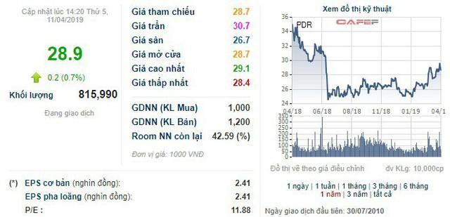 BĐS Phát Đạt (PDR) chốt danh sách cổ đông phát hành hơn 61 triệu cổ phiếu trả cổ tức tỷ lệ 23% - Ảnh 1.
