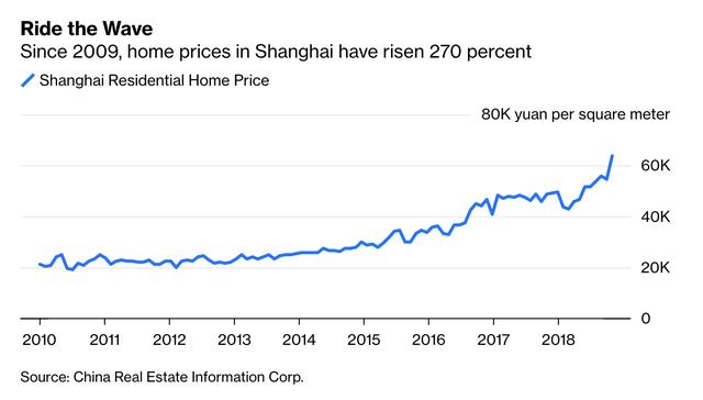 Bloomberg: Bất động sản nhà ở tại TP.HCM quá hấp dẫn, nhà đầu tư Trung Quốc xuống tiền bằng mọi giá - Ảnh 2.
