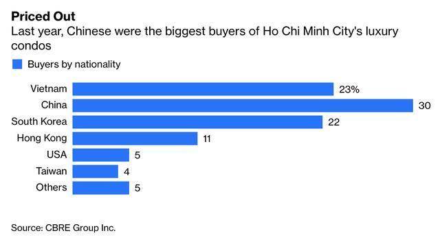 Bất động sản cao cấp tại TP.HCM sốt vì khách mua Trung Quốc, Bloomberg nêu lý do các nhà đầu tư nên thận trọng - Ảnh 1.
