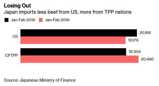 Chiến tranh Thương mại Mỹ - Trung hạ nhiệt, đến lượt Nhật Bản sẵn sàng cho cuộc đụng độ với ông Trump - Ảnh 2.