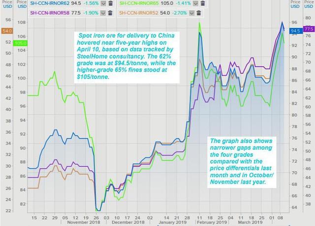 Thị trường ngày 12/4: Giá dầu và vàng giảm, thép tiếp tục tăng mạnh, cà phê thấp nhất 13 năm - Ảnh 2.