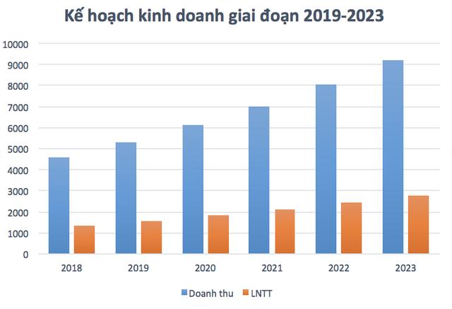 ĐHĐCĐ Vicostone: Kế hoạch lợi nhuận tăng 19%, nhận chuyển nhượng Phenikaa Huế - Ảnh 1.