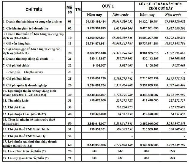 Thủy sản Mekong (AAM): Quý 1 lãi 3 tỷ đồng tăng 11% so với cùng kỳ - Ảnh 1.