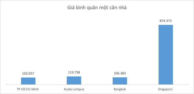 So găng chi phí sống của TP. Hồ Chí Minh với thành phố lớn khác trong khu vực: Dễ chịu hay ngộp thở? - Ảnh 1.