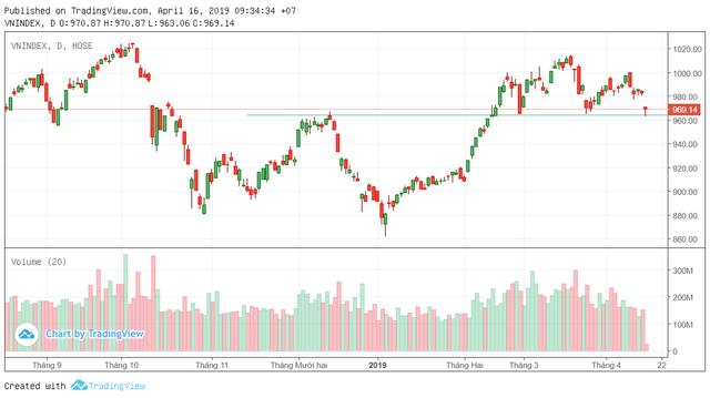"""Áp lực bán """"hạ nhiệt"""", VN-Index chỉ còn giảm 8 điểm - Ảnh 2."""