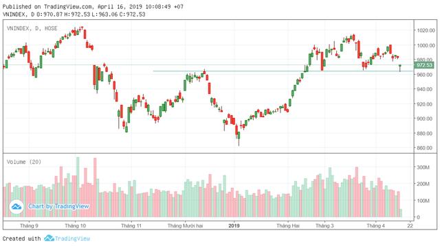 """Áp lực bán """"hạ nhiệt"""", VN-Index chỉ còn giảm 8 điểm - Ảnh 1."""