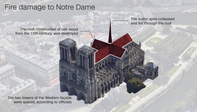 Còn lại gì bên trong Nhà thờ Đức Bà Paris sau vụ cháy thảm khốc? - Ảnh 7.