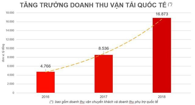 Vietjet lớn nhanh như thổi ở thị trường quốc tế, ai hưởng lợi? - Ảnh 1.