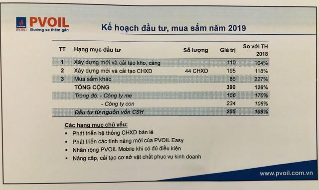 PVOil (OIL): Quý đầu năm đạt 66 tỷ LNTT hợp nhất, tiếp tục triển khai thoái vốn Nhà nước xuống 35,1% - Ảnh 2.