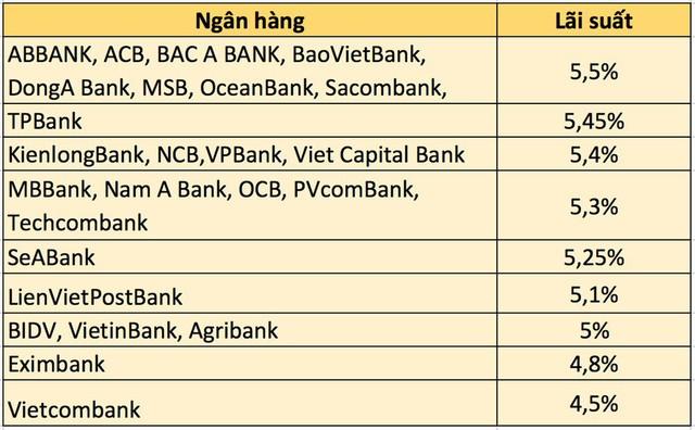 Thanh khoản có dấu hiệu căng thẳng, lãi suất liên ngân hàng tăng - Ảnh 2.