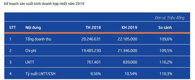 Vinatex (VGT): Kế hoạch lãi trước thuế 839 tỷ đồng năm 2019, tăng trưởng hơn 10% so với cùng kỳ - Ảnh 2.