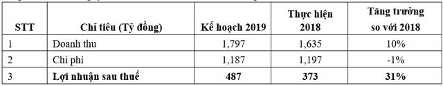VNDIRECT đặt kế hoạch lợi nhuận tăng trưởng 31% trong năm 2019, quý 1 ước lãi 102 tỷ đồng - Ảnh 1.