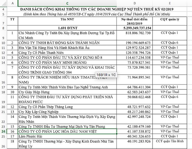Tp.HCM: Lộ danh tính nhiều doanh nghiệp BĐS nợ thuế hàng trăm tỷ đồng - Ảnh 1.