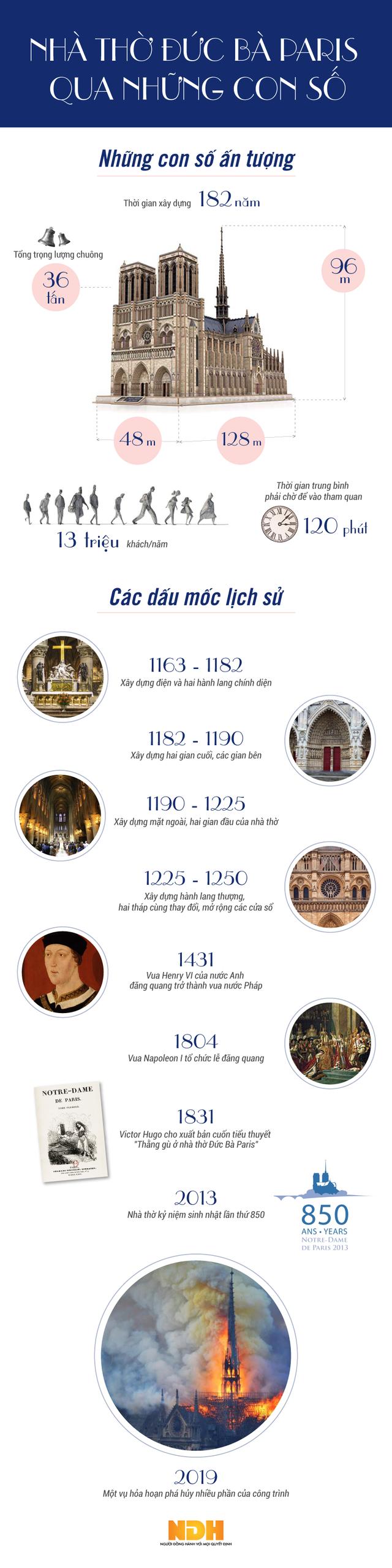 [Infographic] Nhà thờ Đức Bà Paris qua những con số - Ảnh 1.