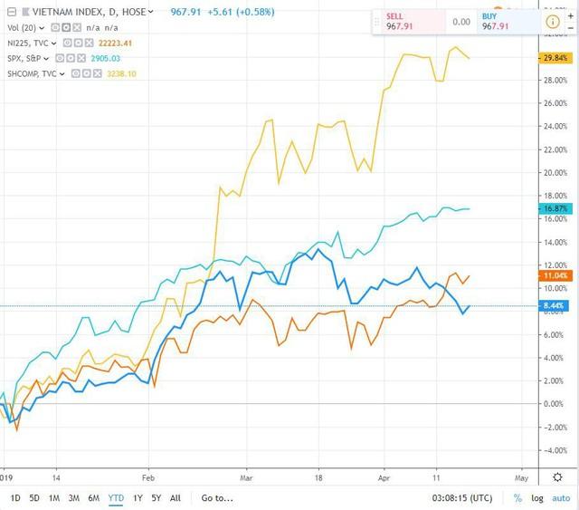 """Chứng khoán Trung Quốc tăng 30% từ đầu năm, dấu hỏi thị trường chứng khoán Việt Nam """"một mình một chợ"""" - Ảnh 2."""