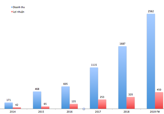 ĐHCĐ CENLAND: Dự kiến tăng vốn điều lệ gấp đôi lên 1.600 tỷ, đặt mục tiêu trên 2.560 tỷ đồng doanh thu 2019 - Ảnh 1.