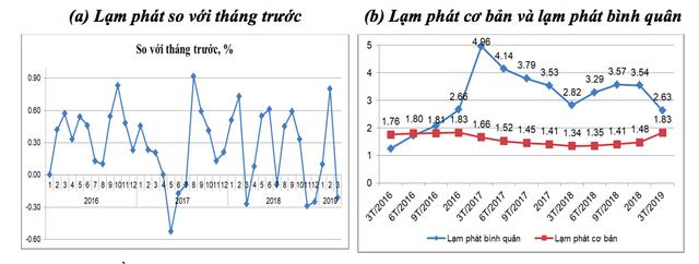 Kinh tế Việt Nam 9 tháng cuối năm: Đối mặt không ít thách thức và sẽ bị tác động bởi những yếu tố này - Ảnh 2.