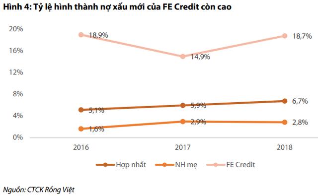 FE Credit tăng trưởng chậm lại, VPBank sẽ xoay sở thế nào? - Ảnh 2.