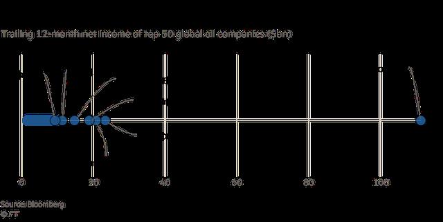 Công khai chi tiết về lợi nhuận, nhưng các nhà đầu tư vẫn mù mịt về mức độ hào phóng của công ty giàu nhất thế giới cho chính phủ Ả Rập Xê Út - Ảnh 1.
