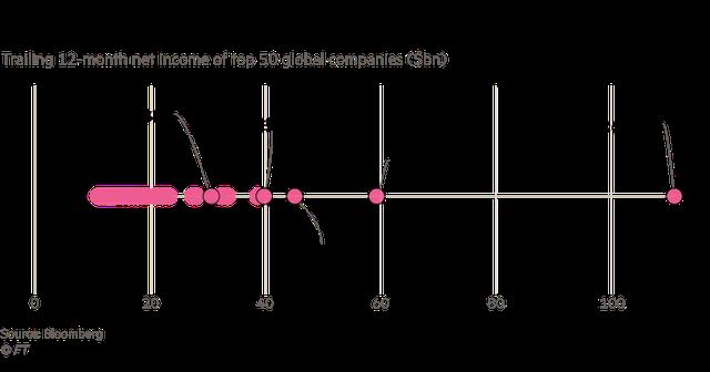 Công khai chi tiết về lợi nhuận, nhưng các nhà đầu tư vẫn mù mịt về mức độ hào phóng của công ty giàu nhất thế giới cho chính phủ Ả Rập Xê Út - Ảnh 2.