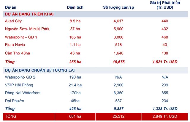ĐHCĐ Nam Long - NLG: Đang sở hữu trên 680ha đất, có kế hoạch Bắc tiến với quỹ đất khoảng 200ha - Ảnh 1.