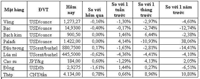 Thị trường ngày 20/4: Quặng sắt có tuần giảm mạnh nhất 5 tháng, cao su giảm tuần đầu tiên trong 3 tuần - Ảnh 3.