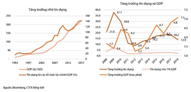 Chuyên gia: Tăng trưởng kinh tế Việt Nam cần giảm phụ thuộc vào FDI và tín dụng ngân hàng - Ảnh 1.