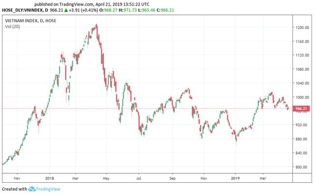 Tuần giao dịch trước kỳ nghỉ lễ: Rủi ro giảm sâu vẫn còn, thị trường hồi phục là cơ hội giảm tỷ trọng cổ phiếu? - Ảnh 2.