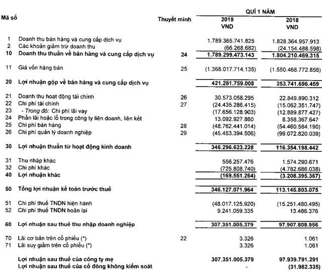 Vĩnh Hoàn (VHC) lãi ròng 307 tỷ đồng trong quý 1/2019, gấp 3 lần cùng kỳ năm trước - Ảnh 1.