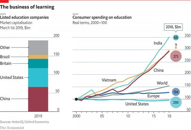 The Economist: Việt Nam có hệ thống giáo dục dân lập tăng trưởng nhanh nhất thế giới - Ảnh 1.