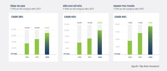Quỹ đất hiện có của tập đoàn Novaland khoảng gần 2.700ha, đặt mục tiêu doanh thu 18.000 tỷ đồng trong năm 2019 - Ảnh 1.