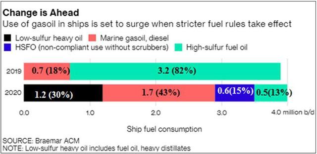 Dự báo giá dầu sẽ giảm vào cuối năm 2019 trước khi tăng trở lại vào 2020 - Ảnh 4.