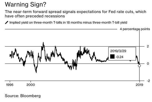 Ngoài tình trạng đường cong lợi suất đảo ngược, đâu là những dấu hiệu đáng ngại khác cảnh báo về suy thoái kinh tế? - Ảnh 1.