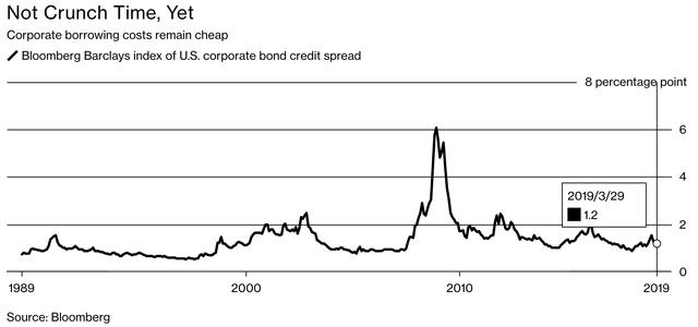 Ngoài tình trạng đường cong lợi suất đảo ngược, đâu là những dấu hiệu đáng ngại khác cảnh báo về suy thoái kinh tế? - Ảnh 2.
