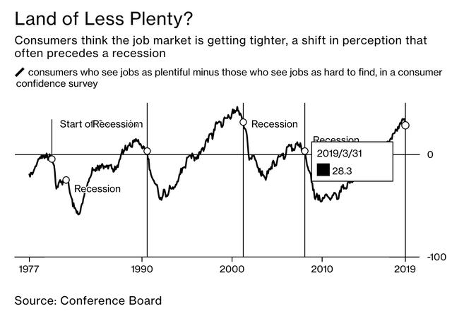 Ngoài tình trạng đường cong lợi suất đảo ngược, đâu là những dấu hiệu đáng ngại khác cảnh báo về suy thoái kinh tế? - Ảnh 3.