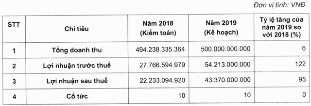 KPF dự kiến hạch toán hết dự án Cam Lâm trong năm 2019, đặt kế hoạch lợi nhuận tăng trưởng gấp đôi - Ảnh 1.