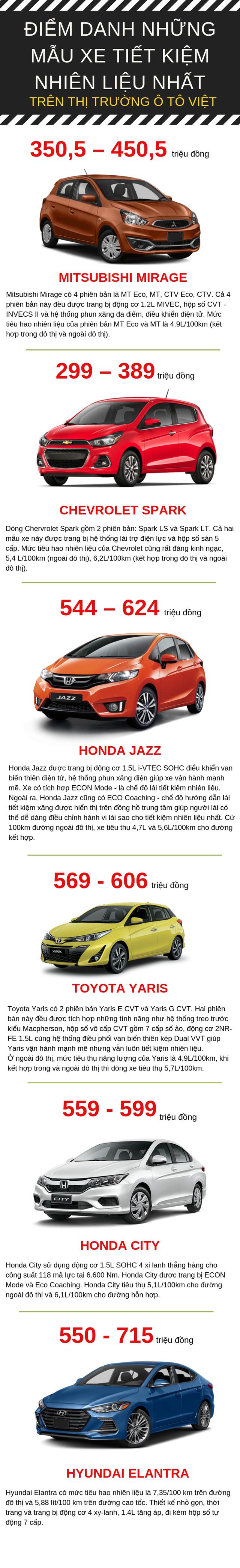 Điểm danh những mẫu ô tô tiết kiệm nhiên liệu, giá siêu rẻ chỉ từ 299 triệu đồng - Ảnh 1.