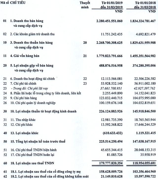 Viglacera lãi 180 tỷ đồng trong quý 1, tăng trưởng 51% so với cùng kỳ năm 2018 - Ảnh 1.