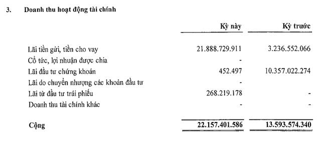 Không ghi nhận nguồn thu bất động sản, Nhà Đà Nẵng (NDN) vẫn báo lãi trong quý 1/2019 nhờ gửi ngân hàng hơn 1.100 tỷ đồng - Ảnh 1.