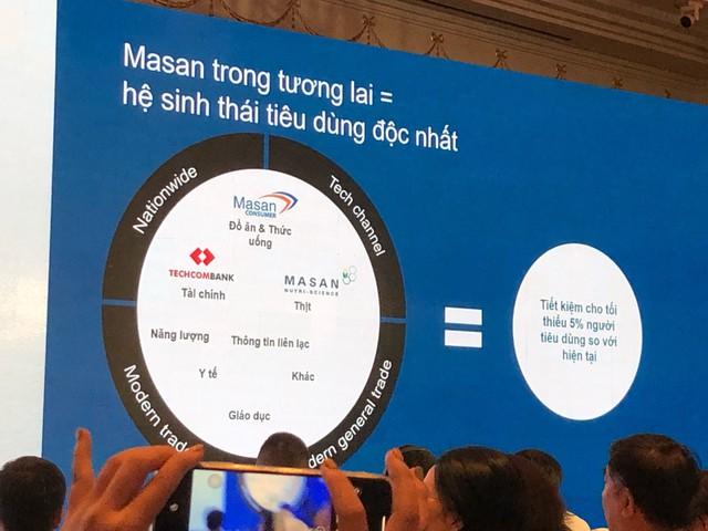 ĐHĐCĐ Masan Group: Hướng đến hệ sinh thái bao gồm cả Y tế, Giáo dục, Thông tin liên lạc; Các sự cố gần đây sẽ không ảnh hưởng nhiều đến kết quả kinh doanh - Ảnh 1.