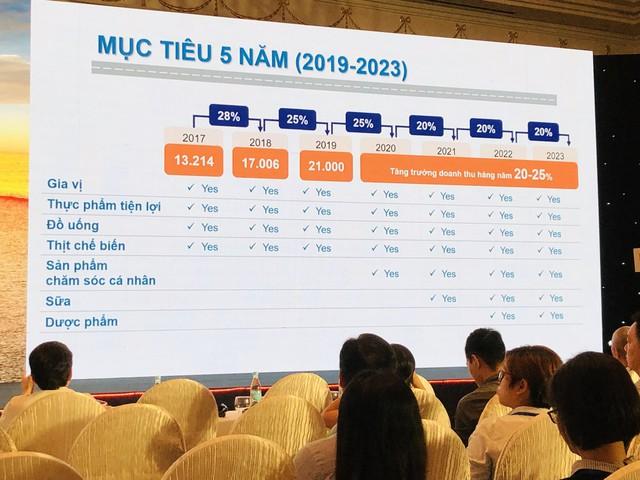 ĐHĐCĐ Masan Consumer: Năm 2021 sẽ gia nhập thị trường sữa, đầu tư mạnh vào sản phẩm chăm sóc cá nhân - Ảnh 1.