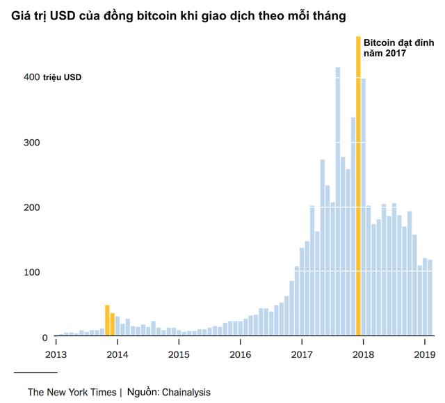 Tay viết của New York Times: Bitcoin là hội chứng hoa tulip nở rộ rồi tàn lụi nhanh chóng, hay giống như internet đời đầu cần thời gian để khai thác tiềm năng? - Ảnh 1.