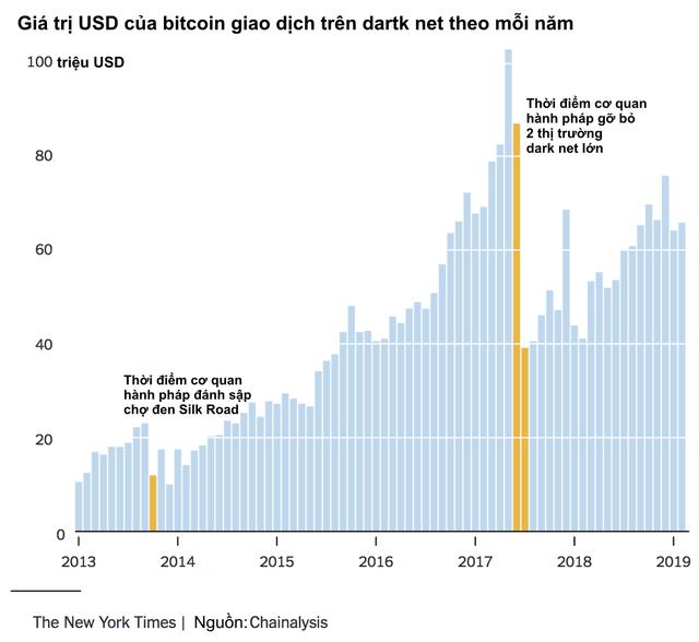 Tay viết của New York Times: Bitcoin là hội chứng hoa tulip nở rộ rồi tàn lụi nhanh chóng, hay giống như internet đời đầu cần thời gian để khai thác tiềm năng? - Ảnh 2.