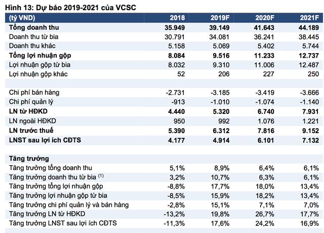 VCSC: ThaiBev sẽ khai thác nhiều giá trị cho Sabeco, tốc độ tăng trưởng kép đạt 20% trong 3 năm tới - Ảnh 3.