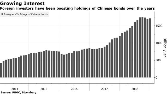 Thị trường nợ 13 nghìn tỷ USD của Trung Quốc sẽ trở thành kẻ chiến thắng của cuộc chiến thương mại như thế nào? - Ảnh 1.