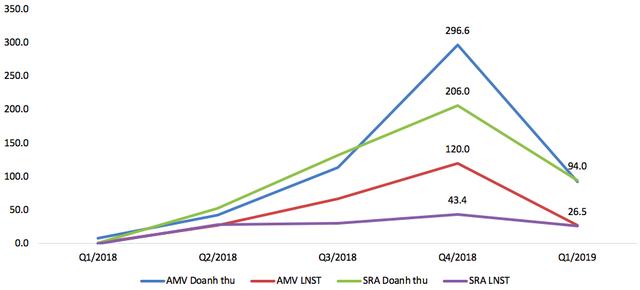 SRA, AMV tiếp tục cùng báo lãi cao trong quý 1/2019 - Ảnh 1.